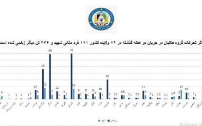 وزارت داخله: طالبان در دو هفته گذشته بیش از ۴۵۰ غیرنظامی را کشته و زخمی کردهاند